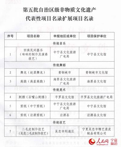 """宁夏公布第五批自治区级""""非遗""""目录图片"""