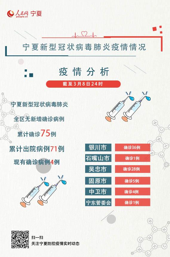 3月8日 宁夏无新增新冠肺炎确诊病例